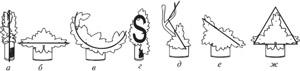 Типы форма- линейного стиля